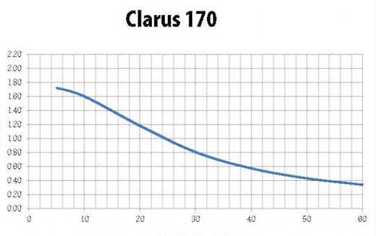 Harkness Hall Clarus 170 экран со стандартной перфорацией/миниперфорированный