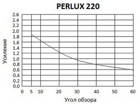Harkness Hall Perlux 220+ перламутровый экран