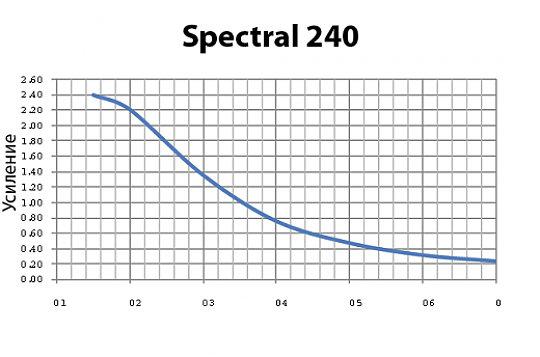 Harkness Hall Spectral 240 3D серебряный экран